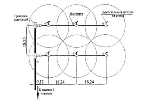 Схема спринклерного полива